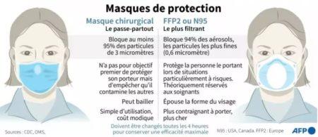 Le Masque chirurgical vs Le Masque FFP2 (ou KN95, N95)