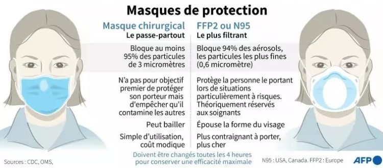 Le Masque chirurgical vs Le Masque FFP2 (ou KN95, N95)